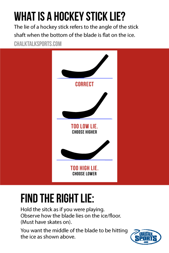 What is Hockey Stick Lie?